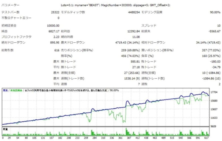 FX自動売買EABeastデータ2