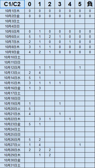 キャッシュリッチ2の10月実績