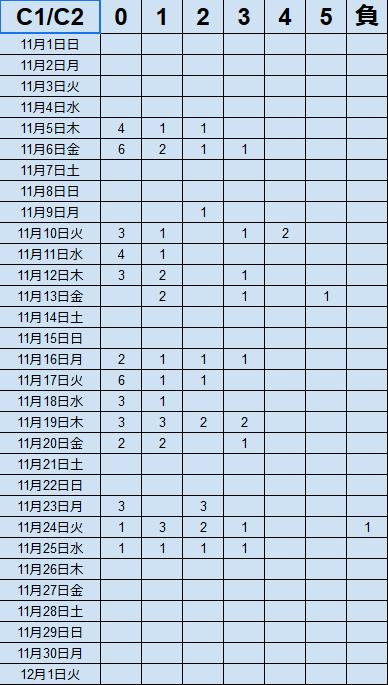 キャッシュリッチ2の11月実績
