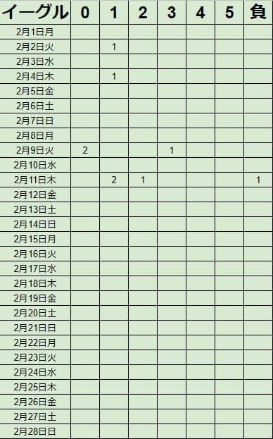 キャッシュリッチ2イーグルアイの2021年2月勝率
