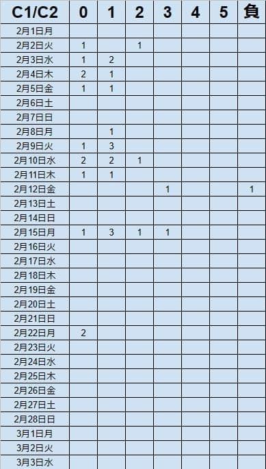 キャッシュリッチ2の2021年2月勝率