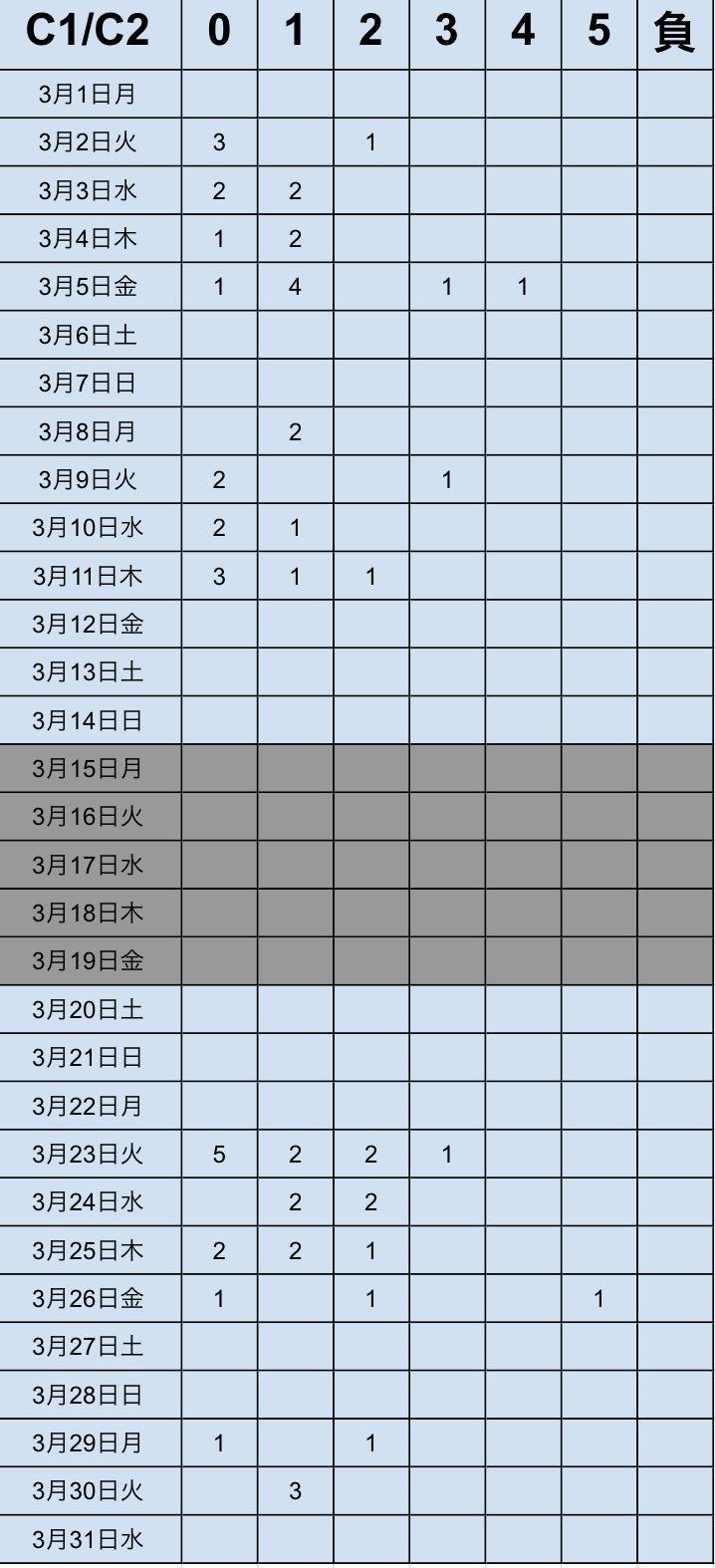 キャッシュリッチ2、2021年3月勝率