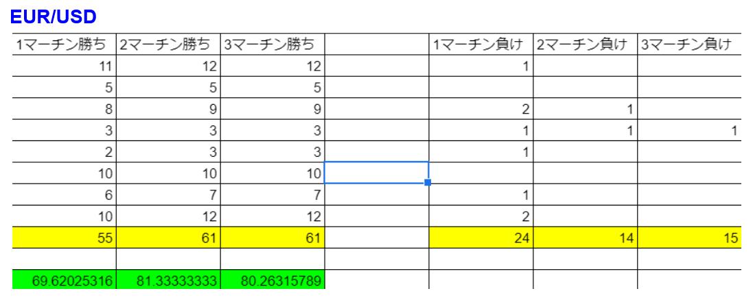 キャッシュリッチ3-EUR/USD